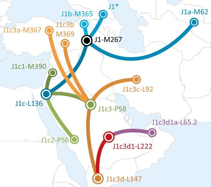 j1-migration